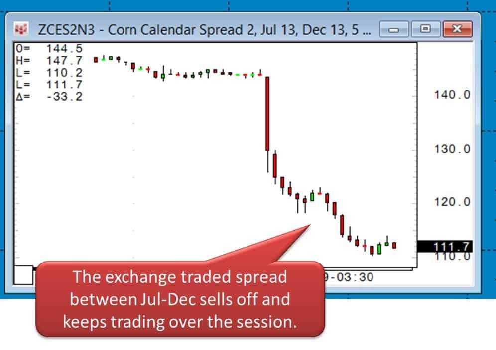 Corn limit down 2
